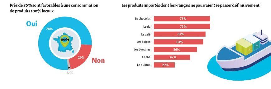 80% des français sont prêts à consommer local selon Max Havelaar